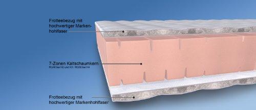 MALIE A1000247401 7-Zonen Kaltschaummatratze, Härtegrad 2, 90 x 190 cm